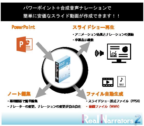 リアルナレーター製品フロー-ノート編集-スライドショー再生-ファイル生成